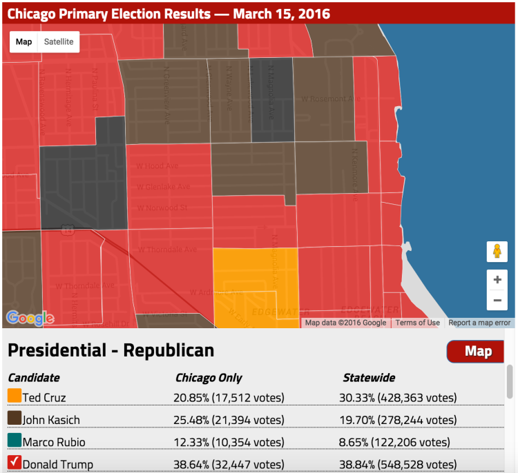 Republican Results